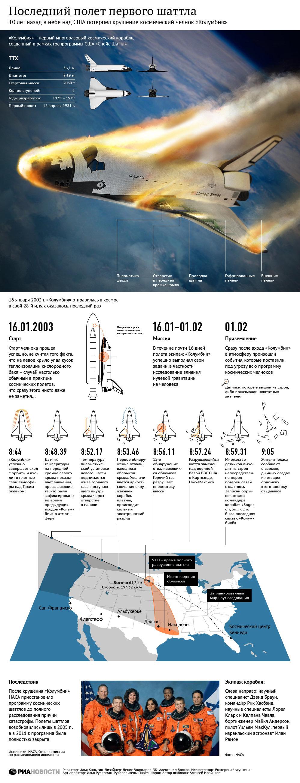 El último vuelo del primer transbordador espacial